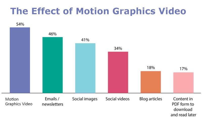 تاثیر موشن گرافیک در تولید محتوا